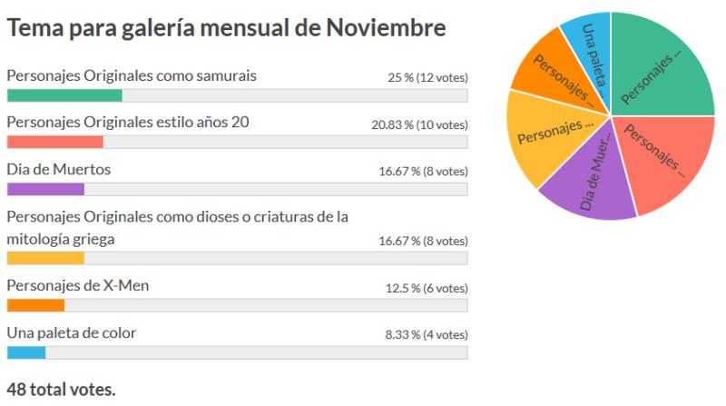votos noviembre